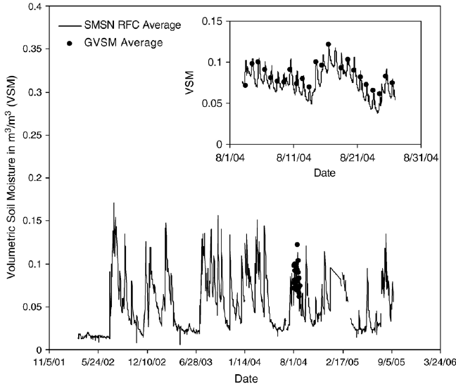A time series plot of the SMSN average for the entire