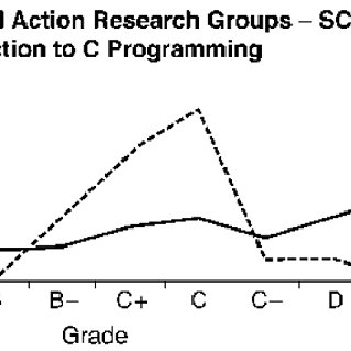 (PDF) Using Action Research to Enhance Teaching and