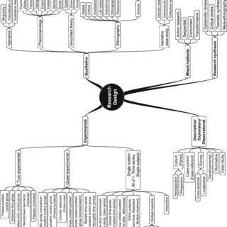 (PDF) Mind mapping research methods