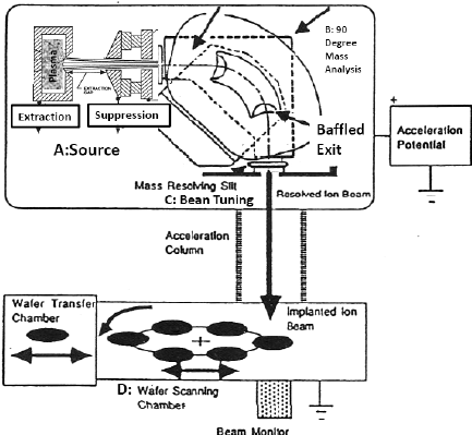 Standard DC acceleration scheme. (A) source and extraction