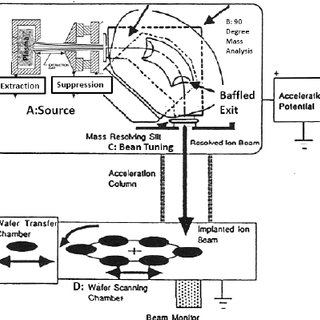Sketch of damage effects during implantation and annealing