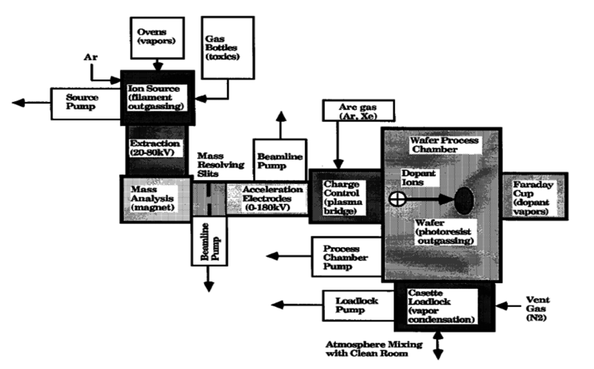 3. Sketch of some of the external and internal sources of