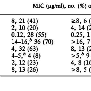 (PDF) Rapid broth macrodilution method for determination