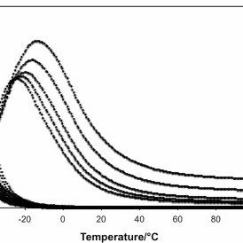 Storage modulus, loss modulus and damping factor of PU