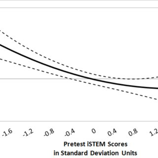 Summary of Fixed Effects for iSTEM Gain Scores and