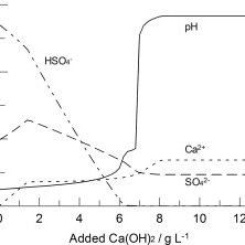 Predicted solution pH and equilibrium concentrations at 25