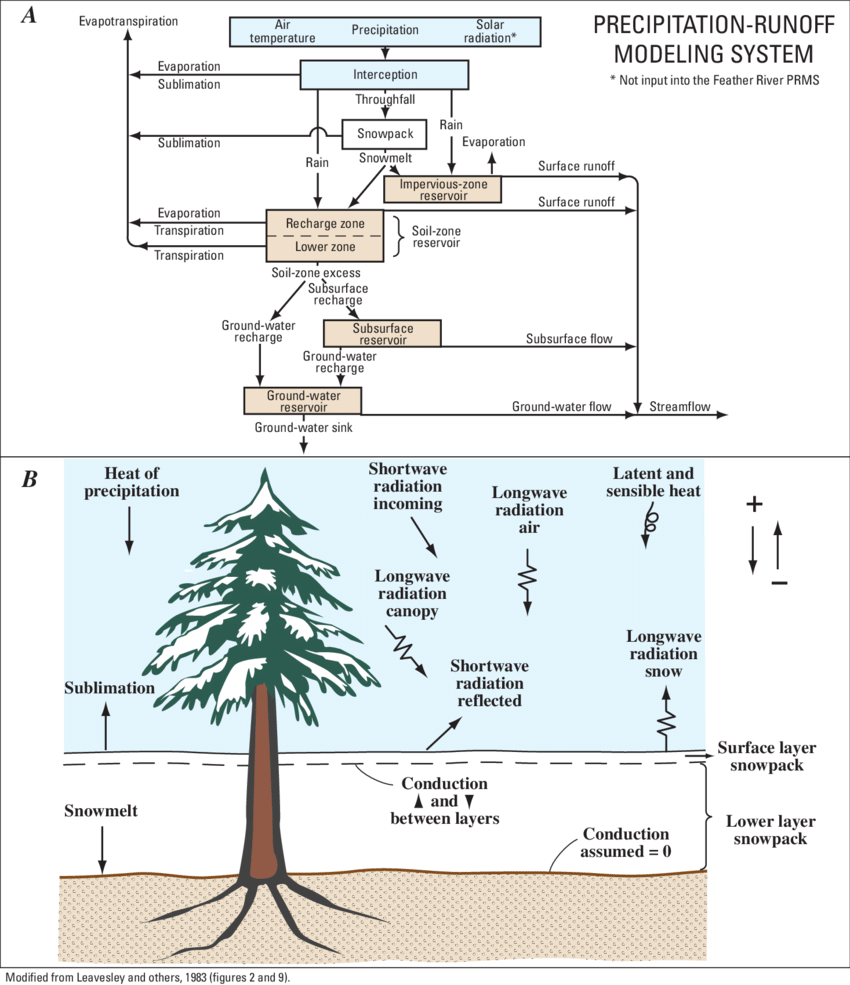hight resolution of precipitation runoff modeling system prms conceptually illustrated including a schematic