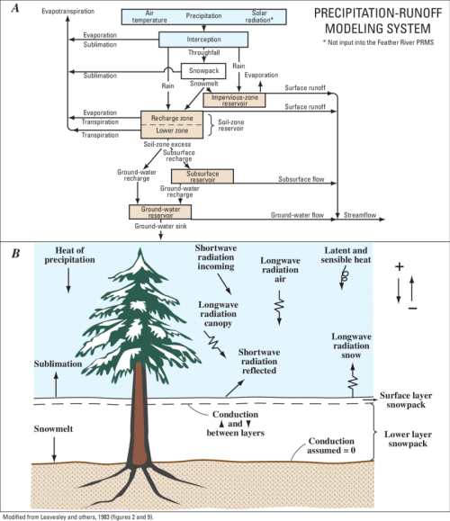 small resolution of precipitation runoff modeling system prms conceptually illustrated including a schematic