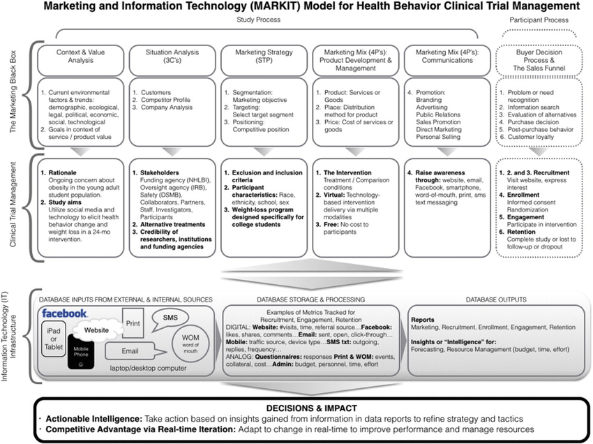 Marketing and Information Technology (MARKIT) model for