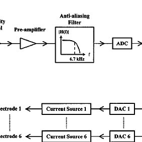 Block diagram of the laboratory cochlear implant processor