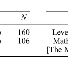(PDF) Differential effects of learning games on