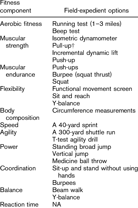 Field Expedient Options For Assessing Fitness Components As Identified Download Table