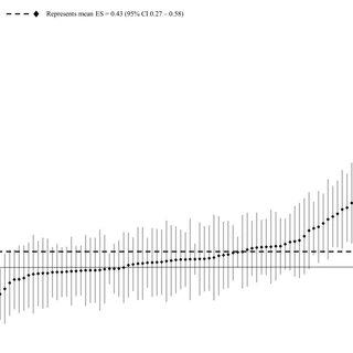 (PDF) Comparison of Periodized and Non-Periodized