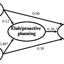 (PDF) Towards a Psychology of Entrepreneurship: An Action