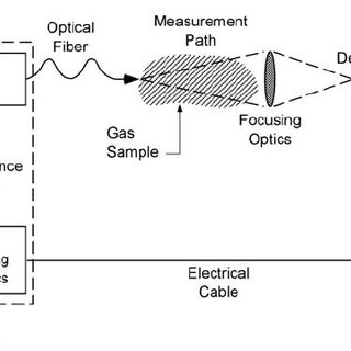 (PDF) Standoff gas leak detectors based on tunable diode