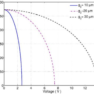 Variation of the piezoelectric peak power with load