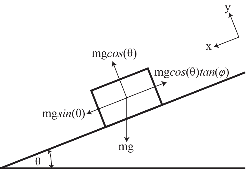 4: Free body diagram for block with mass, m, on inclined