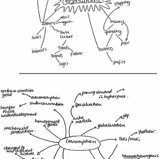 Examples of simple mind maps produced in response to