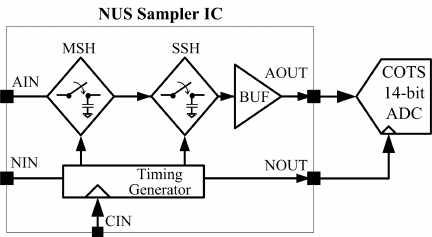 Simplified block diagram of non-uniform sampler (NUS