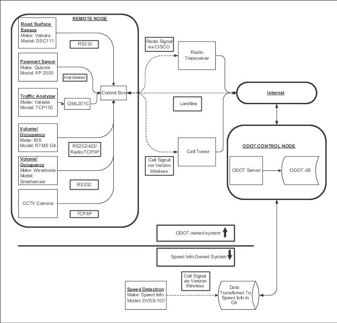 ODOT SV-1 systems/services interface description