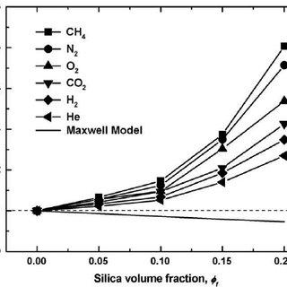 (PDF) Polysulfone/silica nanoparticle mixed-matrix
