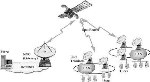 Satellite communication system architecture. The satellite