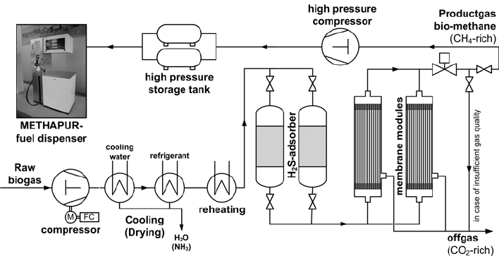 Process concept scheme for biogas upgrading plant and Bio