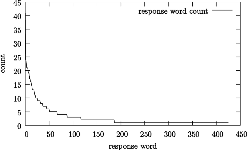 FIGURE 2 Histogram of paper uses. Note that more than half