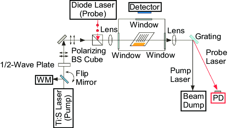Schematic of optical layout for Ar* pump/probe experiments