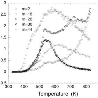Apparatus for temperature programmed desorption
