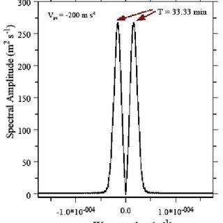 a. Mean temperature ( T , in K), sound speed ( C , in m/s