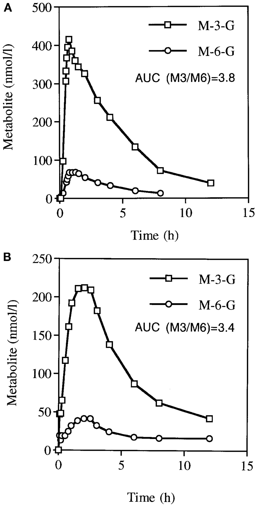 Plasma concentration of morphine metabolites M-3-G and M-6