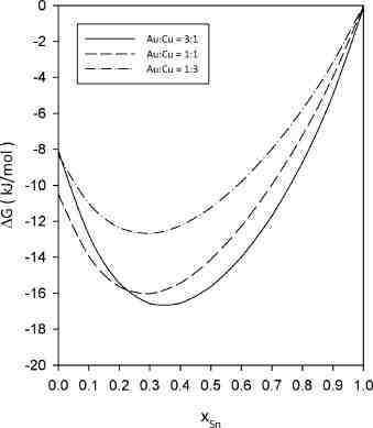 Integral Gibbs free energy curves for Au:Cu 3:1, 1:1 and 1