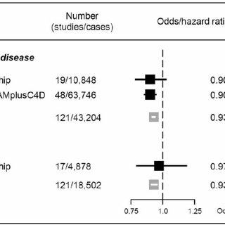 Meta-analysis pooled estimates for the association between