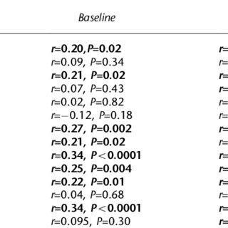 (PDF) Relation between food intake and visual analogue