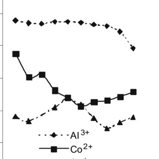(PDF) Equilibrium sorption study of Al3+, Co2+ and Ag + in