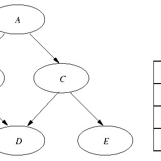A sample Bayesian network structure with the conditional