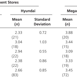 (PDF) Hedonic/functional congruity between stores and