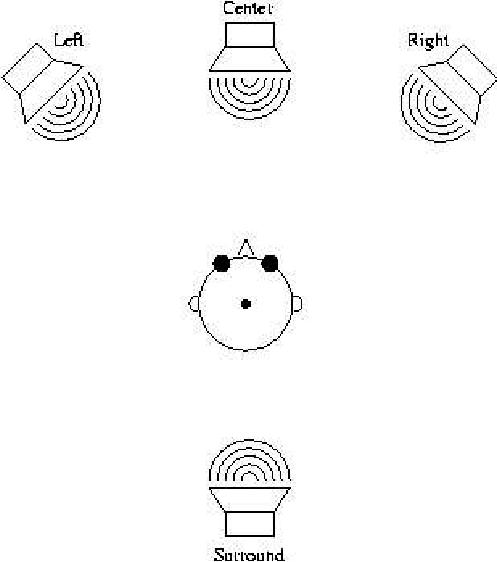 7: Three loudspeaker surround sound system configuration