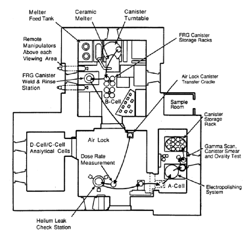 Equipment Arrangement in Airlock, A-Cell and B-Cell for