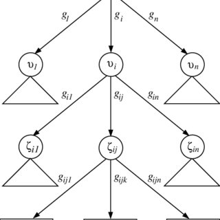 (PDF) A Statistical Approach to Decision Tree Modeling