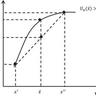a. Concave Von Neumann-Morgenstern utility function (risk