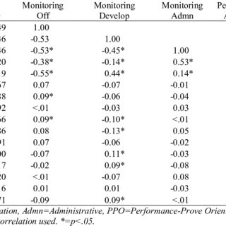 (PDF) Electronic Monitoring and Self-Regulation: Effects