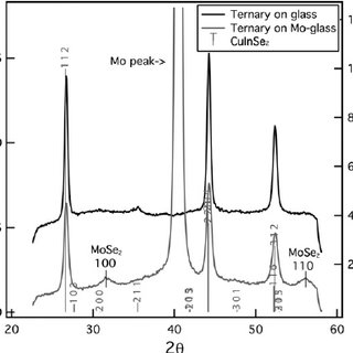 XRF data for the Cu-Se MOD precursor films rapid thermal