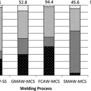 (PDF) Manganese speciation of laboratory-generated welding