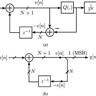 (PDF) Hardware Reduction in Digital Delta-Sigma Modulators