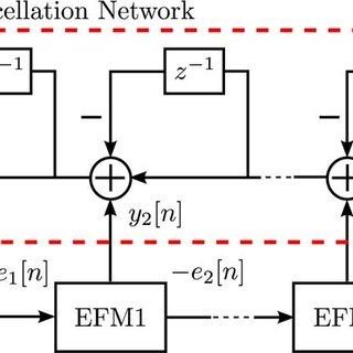 (PDF) Hardware Reduction in Digital Delta-Sigma Modulators