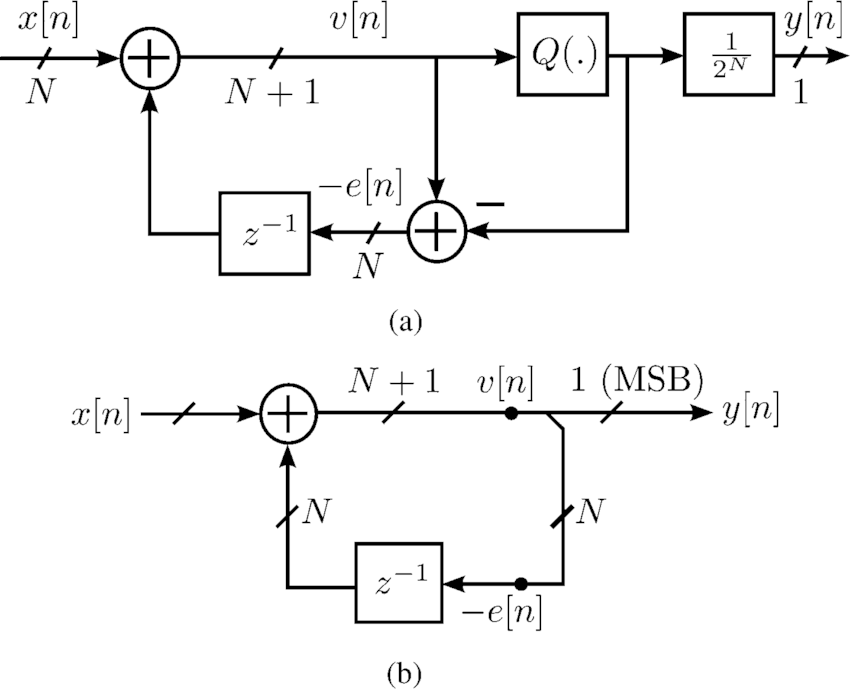 (a) Block diagram of EFM1 and (b) its signal flow graph