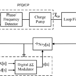 PFD/CP waveforms for the tristate PFD shown in Fig. 2