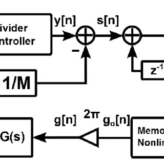 Phase-domain block diagram of a fractional-N frequency